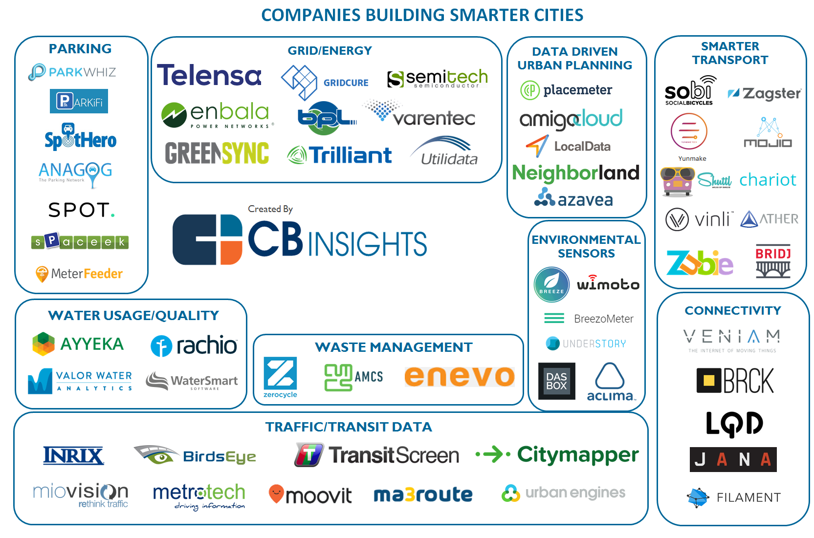 What Is Smart City And Who Are The Key Players Ecm Technews