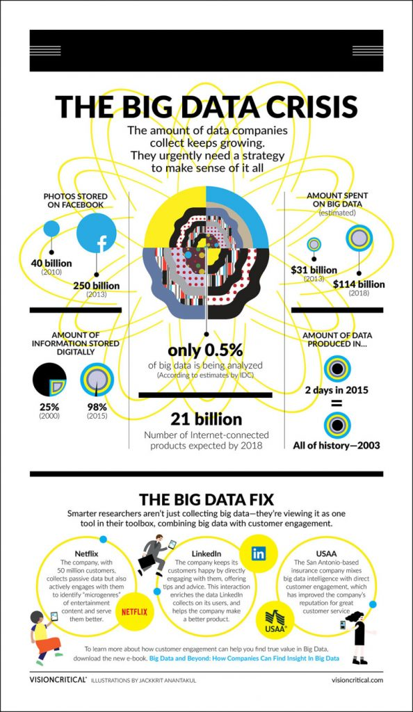 02-Big_Data_Infographic_FINAL.jpeg-e1444502225500