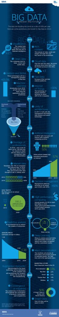 04-bbva-open4u-infographic-big-data-present-future